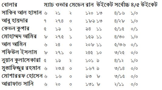 BPL 2015 records Most runs, Highest Wicket taker